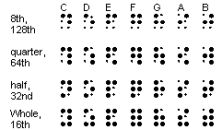 braille music notes
