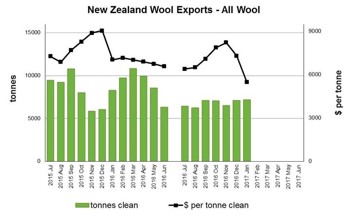 New Zealand wool exports graph