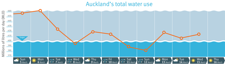 Aucklanders managed to keep water consumption below the target over the weekend but it has risen again since.