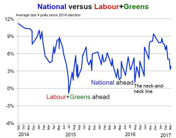 Poll of polls: National versus Labour-Greens 