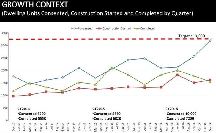 Council data shows the number of homes built, falling further behind consents issued.