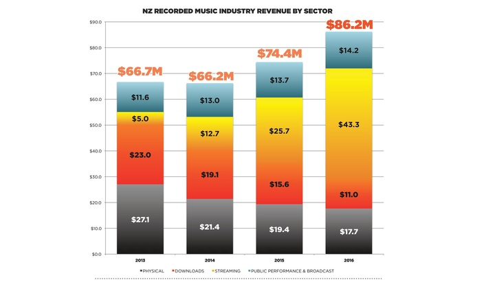 Chart showing NZ recorded music industry revenue by sector