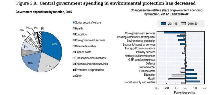 Central government spending on environmental protection has decreased, graph.