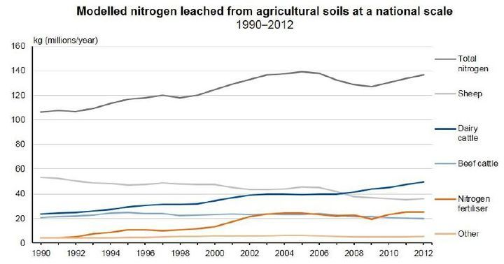 Nitrogen levels have got worse in more than half the rivers monitored by environment officials, a new report shows.