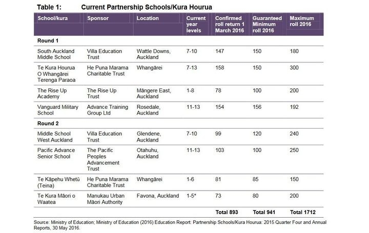 http://www.educationcounts.govt.nz/__data/assets/pdf_file/0019/181450/MartinJenkins-Report-Evaluation-of-Partnership-Schools-Kura-Hourua-Policy.pdf