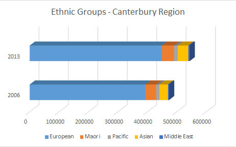 Figures taken from NZ Census, 2006 and 2013