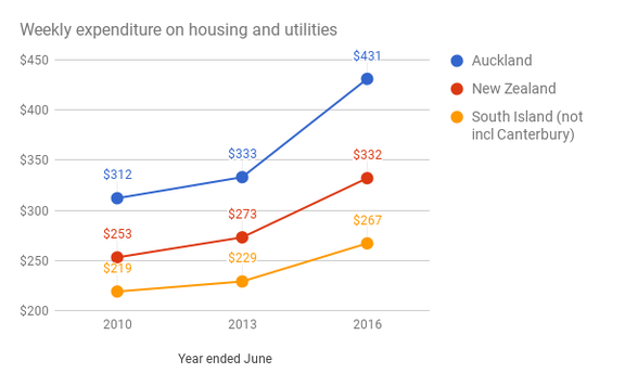 Household expenditure on housing has also increased - but especially in Auckland