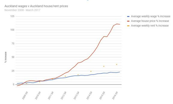 Auckland house prices have risen at more than four times the pace of wages in recent years. Rent rises in the region have also outstripped pay increases.