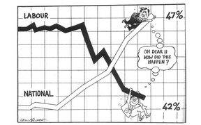 "A cartoon by Tom Scott in the Evening Post on 24 February 1988 shows Prime Minister David Lange clinging to a declining poll curve and Jim Bolger riding high, with both thinking ""Oh Dear!! How did this happen?"""