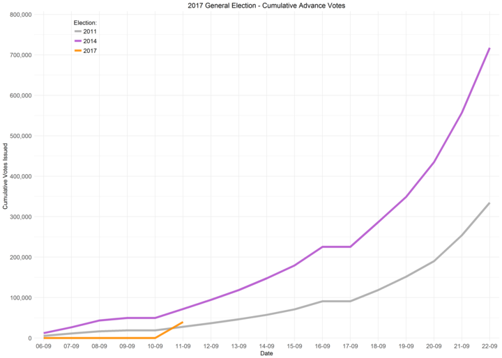 A chart showing the cumulative growth for advance voting over the 2011, 2014 and 2017 elections.