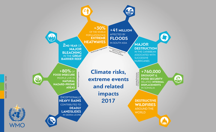 Climate events in 2017.