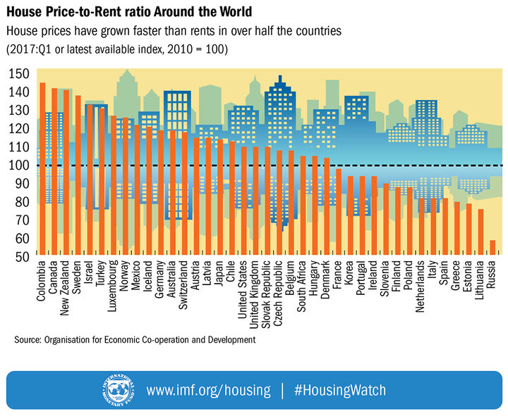 House price to rent ratios around the world.