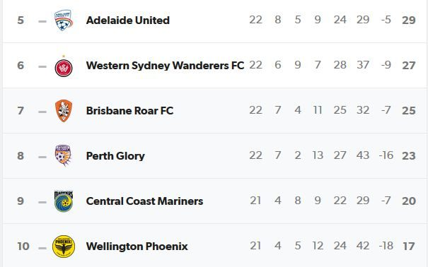 The A League ladder doesn't make for pretty reading for Phoenix fans.