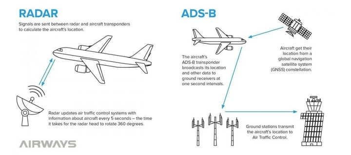 The graphic shows how ADS-B works