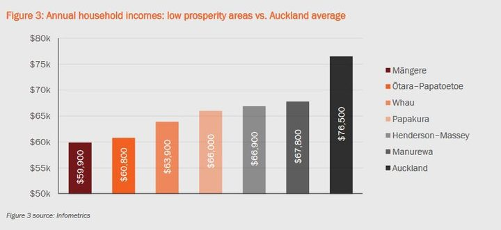 Local Board areas in the south and west have Auckland's lowest household incomes.
