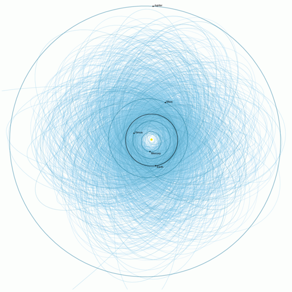 Scientists have plotted the orbits of more than 1400 potentially asteroids which are bigger than 140 meters across and pass within 7.5 million kilometres of earth.