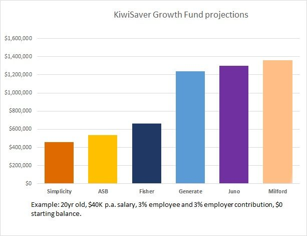 Kiwisaver growth projections