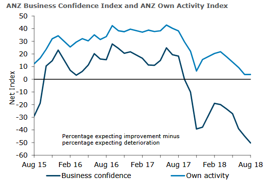 Business confidence is at its lowest point since the Global Financial Crisis