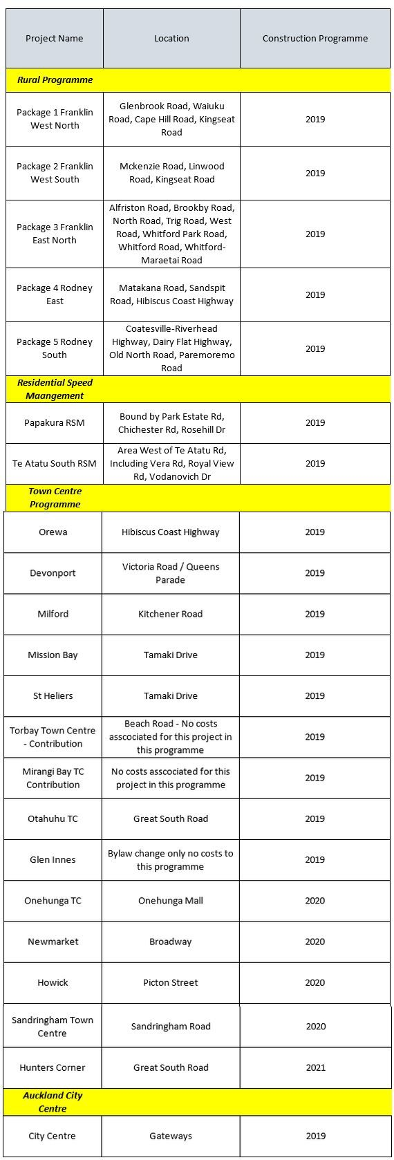 Roads that Auckland Transport will investigated lowering the speed limit on.