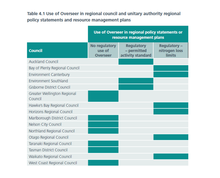 Use of Overseer in regional council and unitary authority regional policy statements and resource management plans