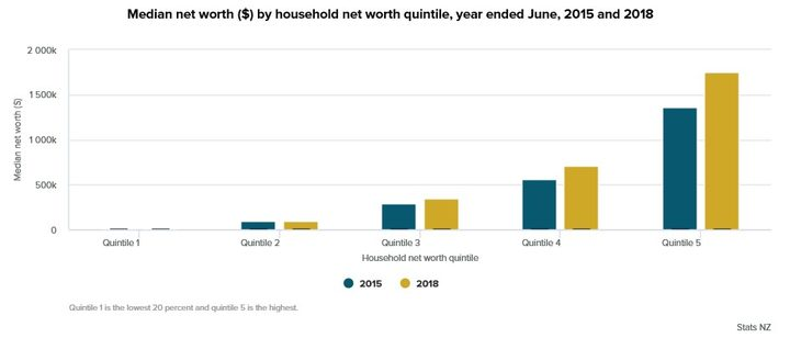 Median net worth by household net worth quintile, year ended June 2015 and 2018.