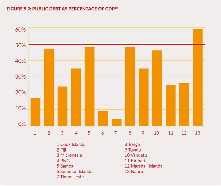 PUBLIC DEBT AS PERCENTAGE OF GDP10 in the Pacific