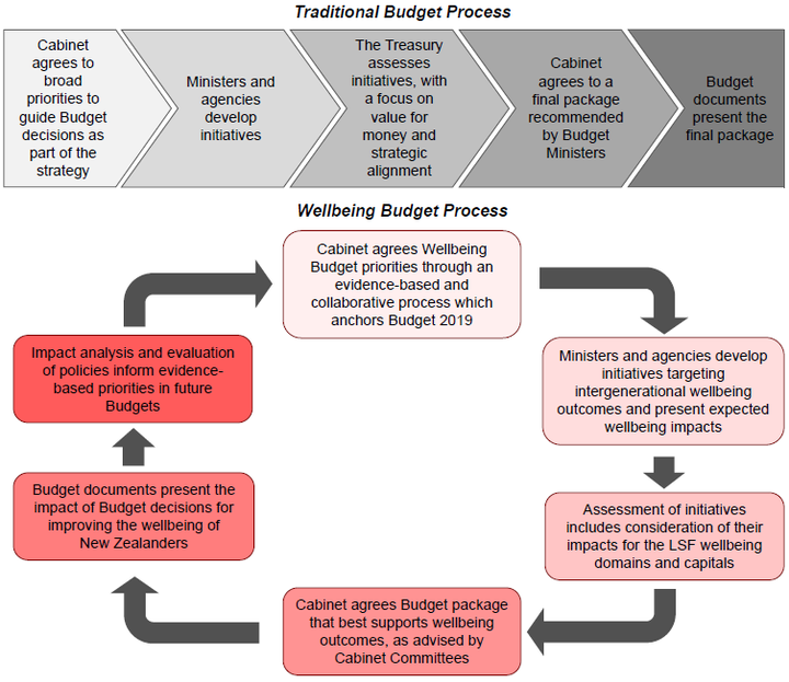 This diagram compares a traditional Budget process to the Wellness Budget process.