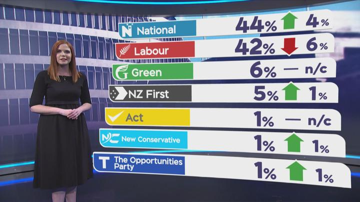 TVNZ poll June 9th 2019