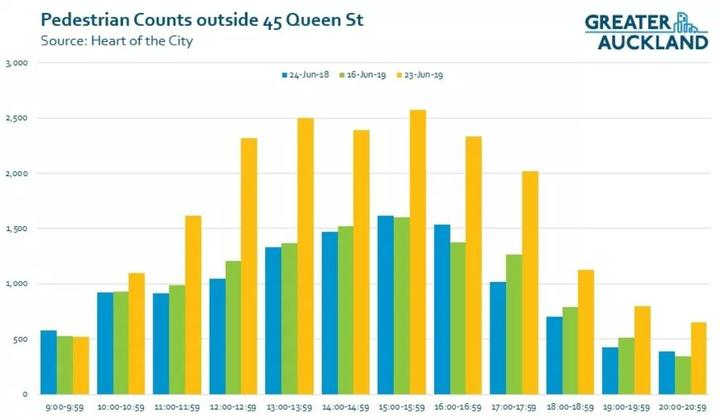 Greater Auckland pedestrians Queen Street on 23 June 2019 - fare free day on Auckland public transport