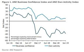 ANZ's business confidence survey for June 2019.