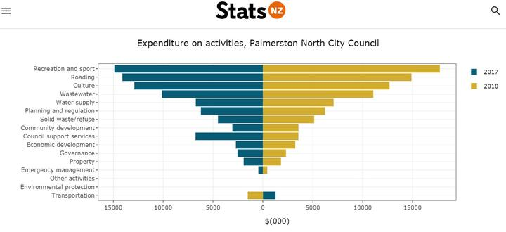 Stats NZ new online too for ratepayer to track council expenditure.