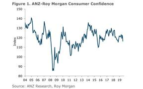 ANZ-Roy Morgan Consumer Confidence index July 2019