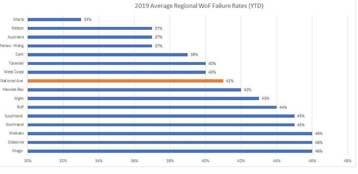 WOF fail rates 2019, compiled from crash analysis data from NZTA provided under the OIA.