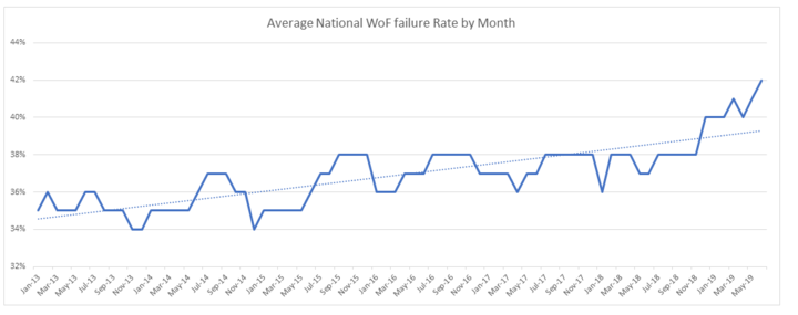 WOF fail rates by month, compiled using data from NZTA provided under the OIA.