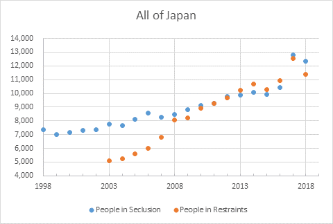 Restraint and isolation in Japan