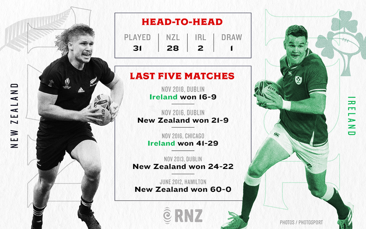 Graphic All Blacks v Ireland statistics for the 2019 Rugby World Cup