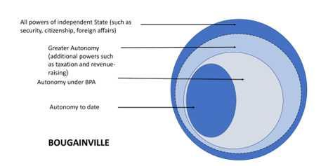 A diagram of possibilities around Bougainville's political status