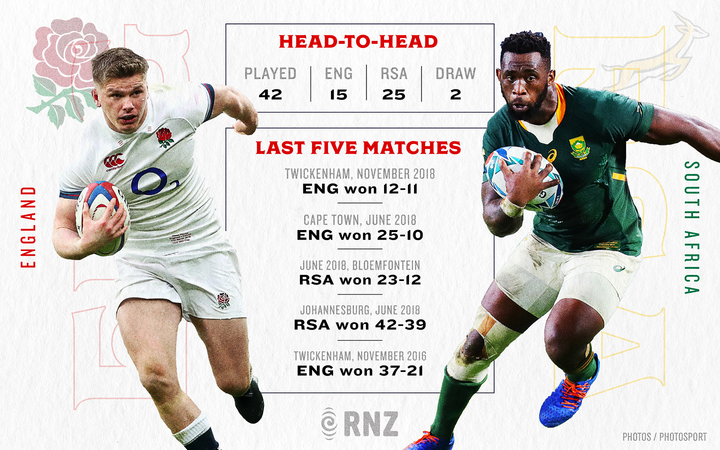 Rugby World Cup: England vs South Africa head to head | RNZ News