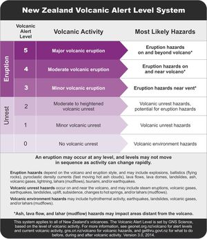 The revised New Zealand Volcanic Alert System which came into effect in July 2014 is a 6-level numeric system that shows volcanic activity level and most likely hazards.