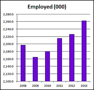 Number of employed in the five years to 2013.