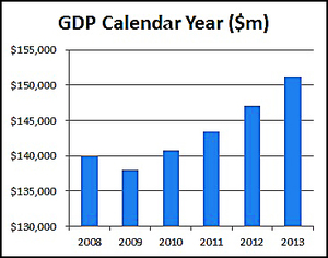Gross Domestic Product earnings in the calendar years 2008 to 2013