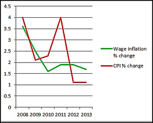 Wage inflation compared to the Consumer Price Index changes in the five years to 2013.