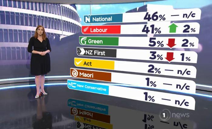 The first 1 News Colmar Brunton poll of the year shows National just scraping in to power