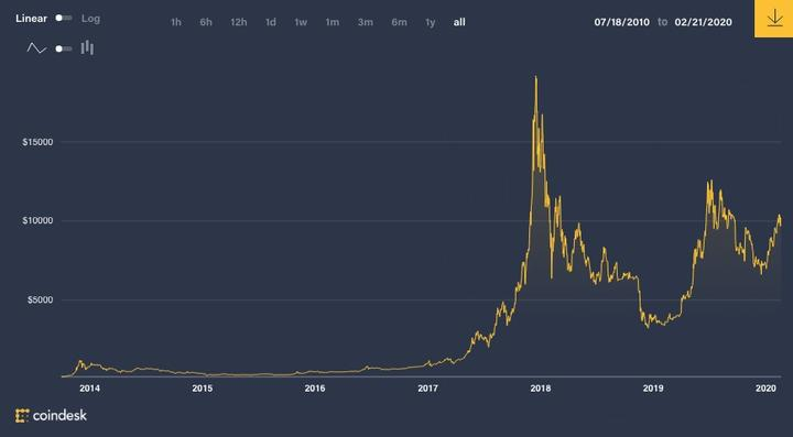 The rise of Bitcoin over time.