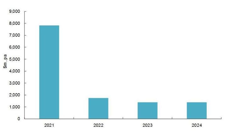 Figure 2: Estimated timing of fiscal stimulus. Photo:Source: Beehive, Sense Partners estimates