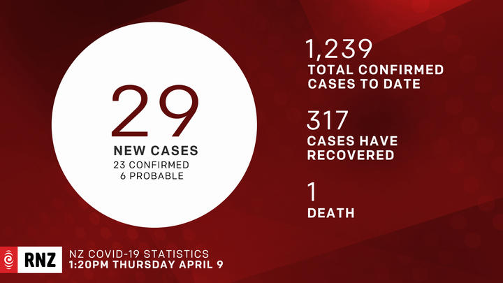 New Zealand's Covid-19 daily number of cases for 9 April 2020.