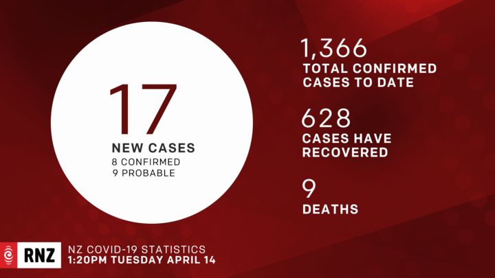 Graphic of Covid-19 daily update on 14 April, 2020.