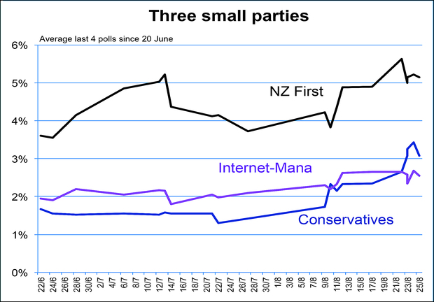 Poll performance of NZ First vs Internet-Mana vs Conservatives (2014).