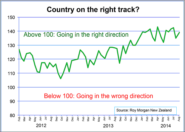 Right track/wrong track