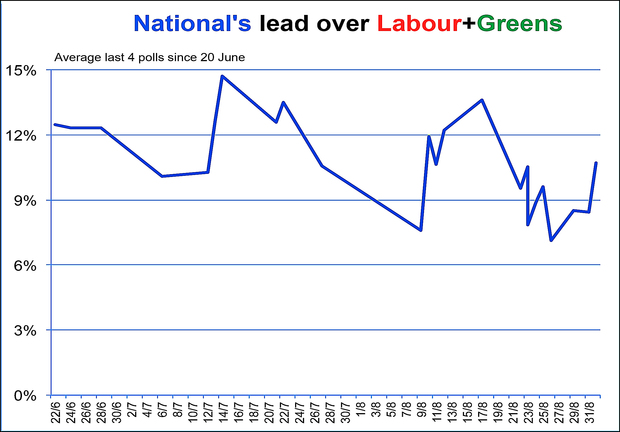 Poll performance of National vs Labour and Greens (2014).